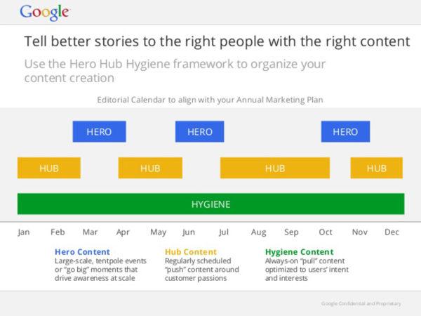 Het Hygiene hub hero model van Google wordt door Aemotion Media gehanteerd.